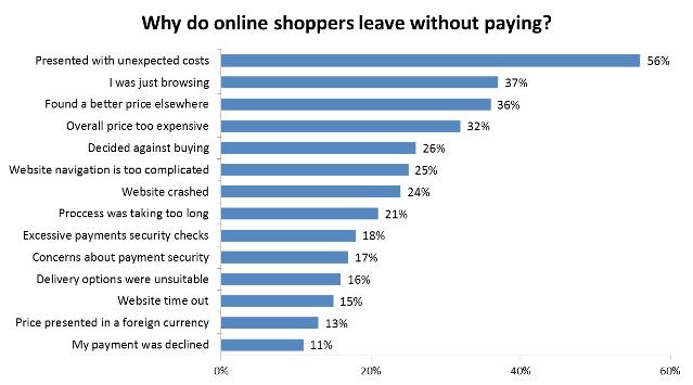 Major-Reasons-for-Shopping-Carts